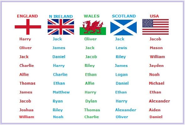 Top Baby Boys Names In England N Ireland Wales Scotland And USA