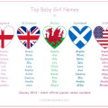 top baby girls names england usa wales scotland nireland