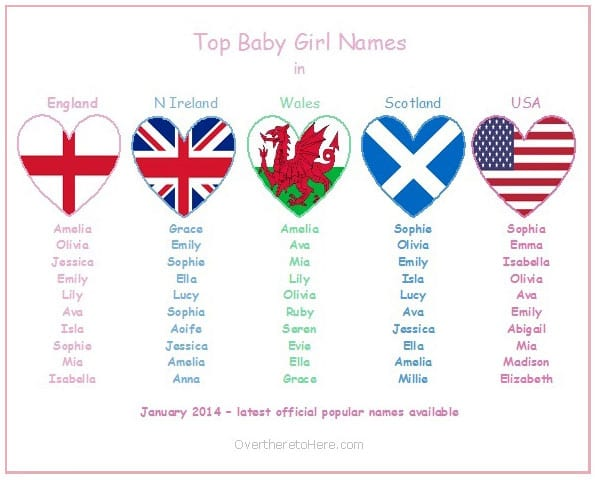 Top Baby Girls Names in Girl Names