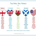 top baby boys names england scotland nireland wales usa